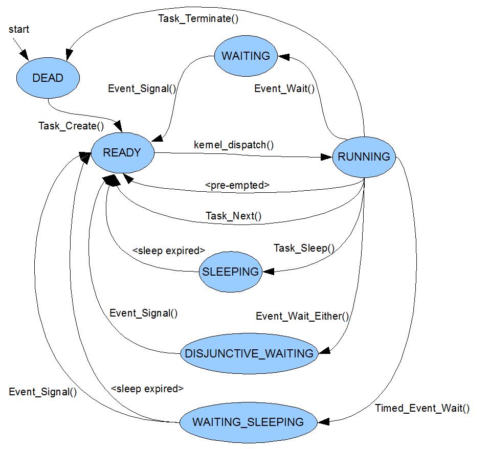 Csc460proj    Project 3 Task State Diagram